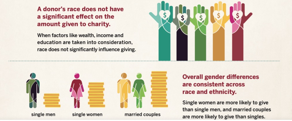 Gender, Race and Fundraising